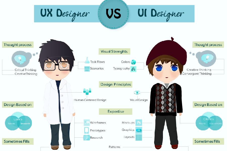 UI và UX.